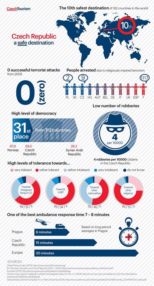 チェコの最新セキュリティ情報