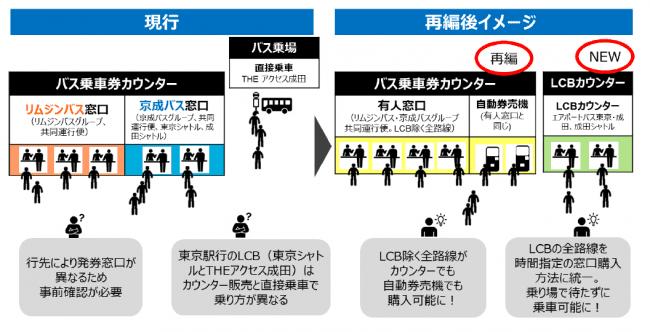 Narita Limousine Bus New Ticket Counter
